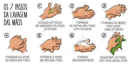 Como Lavar as Suas Mãos